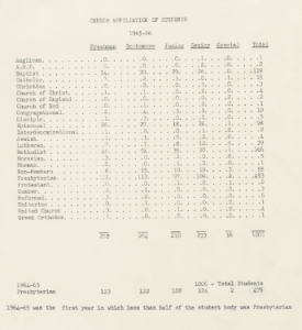 The results of a student-wide survey administered by the Chaplains Office, 1965-1966.