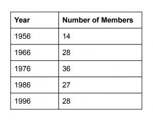 Table of Union Board membership by year.