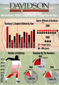 Poster using athletic history data researched and designed by math students Ryan Lowe, Peyton Aldridge, and Jack Gibbs.