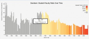 Chart of Faculty -Student ratio created by Morgan Spencer