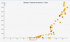 Graph tracking freshman enrollment and tuition numbers by Dustin Atchley