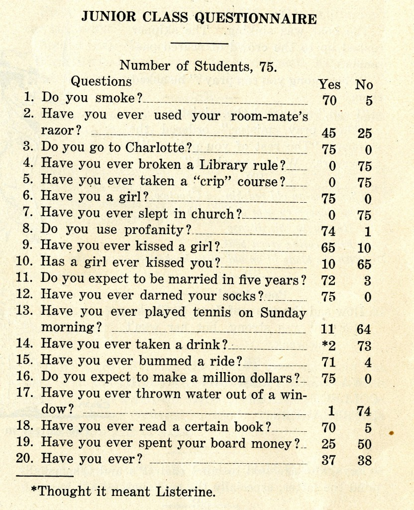 """Junior Class Questionnaire"" from the 1926 Sanity Rare. Example questions, ""Do you Smoke? Have you ever used your room-mate's razor? Have you ever slept in church? Have you ever thrown water out of a window?"""