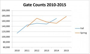 Graph of library gate count 2010-2015